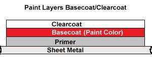 PaintScratch Paint Types