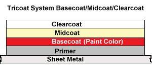PaintScratch Touch Up Paint Tricoat Application